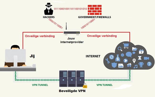 De werking van een VPN-verbinding uitgetekend. Bron: www.vpngids.nl