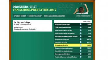 Brabantse scholen zijn de beste